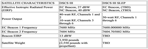 dxsatcs-com-military-satellite-usa-170-dscs-3-b6-dscs-3-f-13-beacon-frequency-x-band-official-source-01-n