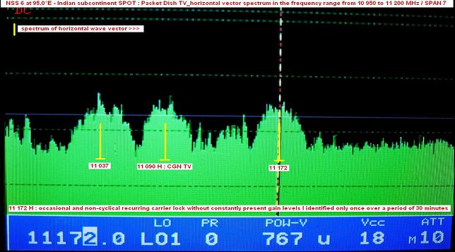 NSS 6 at 95.0 e_Indian subcontinent SPOT-ku band-packet Dish TV-spectral analysis H low-n