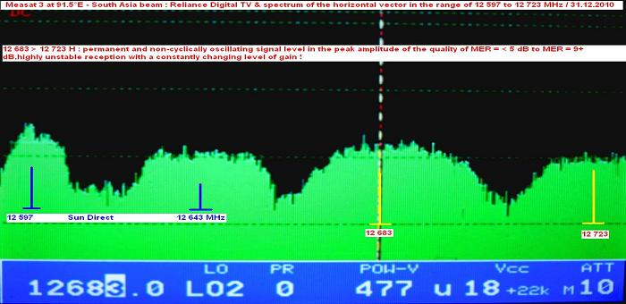 Measat 3 at 91.5 e-south asia beam-Reliance Digital TV-spectrum analysis of H vector 02-n